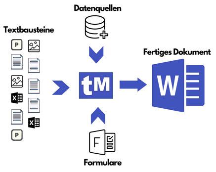 Dokumente aus einer Textbausteinliste mit Formulardaten und Datenbankzugriff generieren