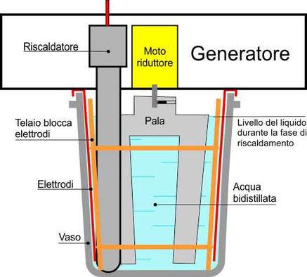 Schema complessivo dei componenti il Generatore di Argento Colloidale Ionico Look 1.2