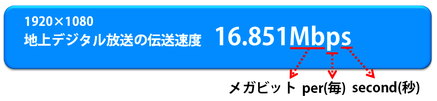 地上波デジタル放送の伝送速度=約16.851Mbps