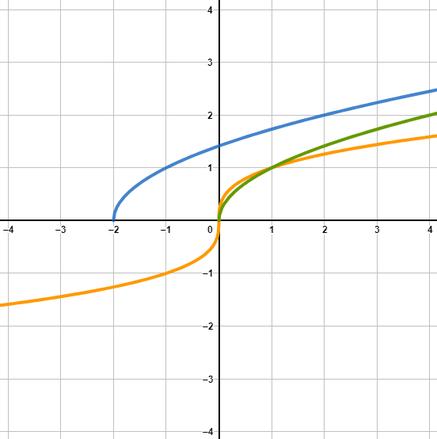 Grafische Darstellung von verschiedenen Wurzelfunktionen