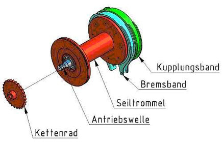 Funktionsweise Antrieb Seilwinde