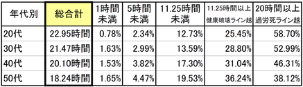 年代別の時間外勤務割合(2014年)