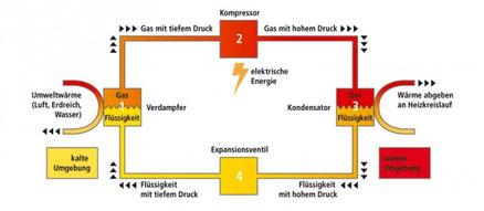Bildquelle fws.ch