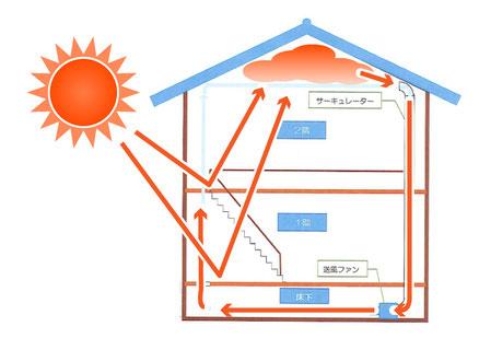 サーキュレーター概念図(強制循環)