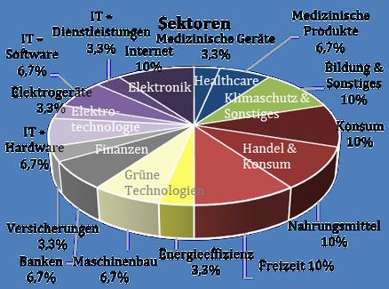 Thematische Diversifizierung der weltbekannten Marken aus amur Maackia