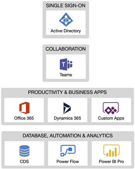 Power Platform Teams Collaboration Architecture