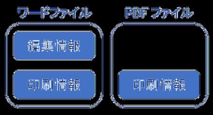 8c37ddfeed 今では、PDFファイルにメモを追記したり、ワードでPDFファイルを開いて、不十分ながら編集できるようになってきました。