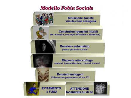 Modello cognitivista della Fobia sociale
