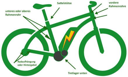 e-Bike Rahmennummer