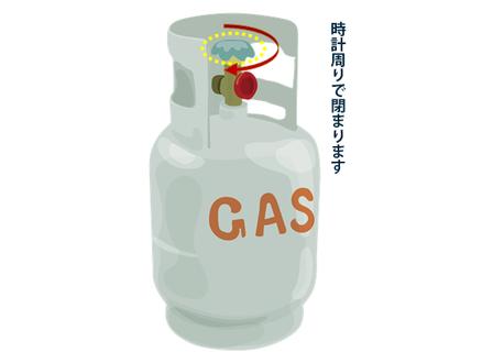 ガスボンベのバルブの捻る方向の解説画像