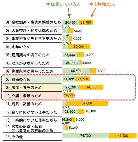 大阪市で暮らす女性が前職を辞めた理由(有職者・無職者別)