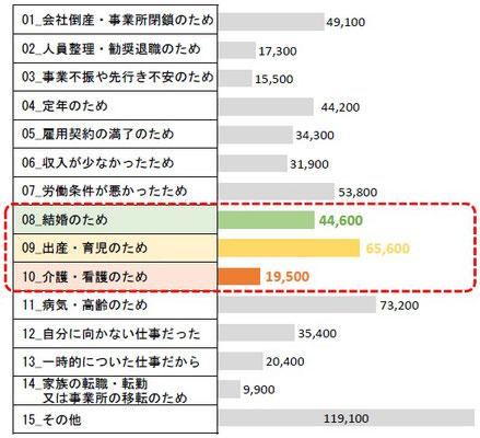 大阪市で暮らす女性が前職を辞めた理由(棒グラフ)