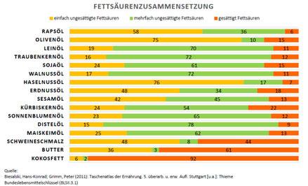 Tabelle von Fettsäurenzusammensetzung