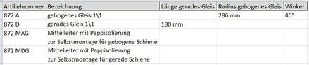 """Übersicht """"Metallgleise für Uhrwerksbahn"""""""