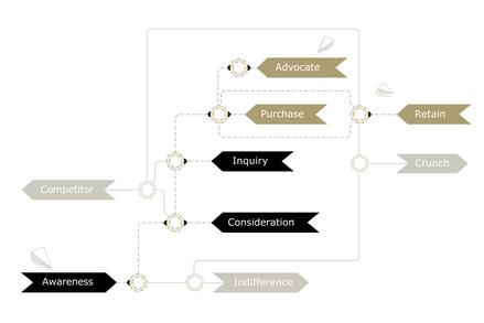 suspect, prospect en lead, schematisch voorgesteld in het customer journey model