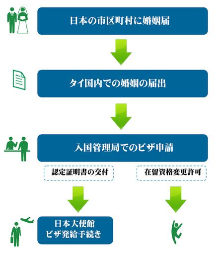 国際結婚とビザ申請のながれ(日本側)