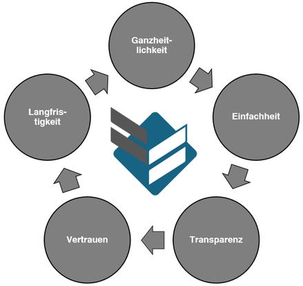 Assekuranzkontor Rietzkow Versicherungsmakler Wiesbaden Philosophie