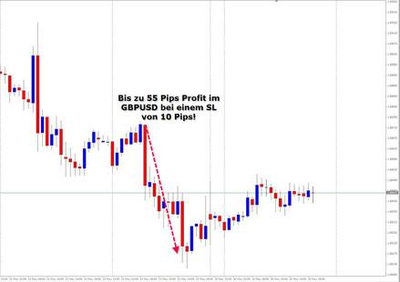 GBPUSD, MT4 von WH Selfinvest