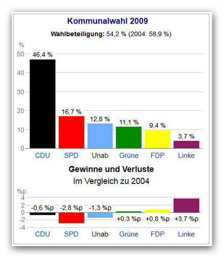 Ergebnisse Kommunalwahl 2009