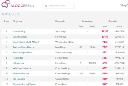 Top-Blogs bei Bloggerei