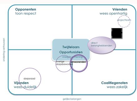 Draagvlak verwerven, omgevingscommunicatie, gebiedscommunicatie, gebiedspromotie, vastgoedpromotie, evenementen organiseren