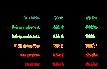 Prix de l'énergie mis à jour en décembre 2017