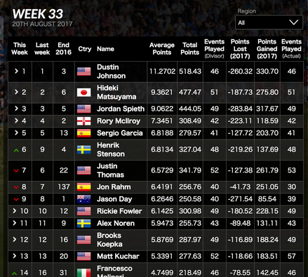 World Golf Ranking