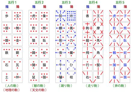 陰陽五行に対応させた駒のグルーピング(一例)