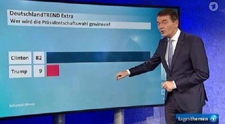 Meinungsumfragen Umfragelügen Lügen ARD vor Wahlen Bild