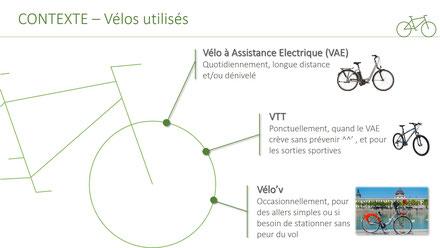 inforgaphie VAE VTT Velov