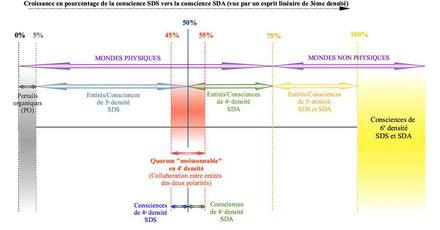 Tableau du processus de moisson des âmes dans les différentes densités de réalité - Cliquer pour agrandir