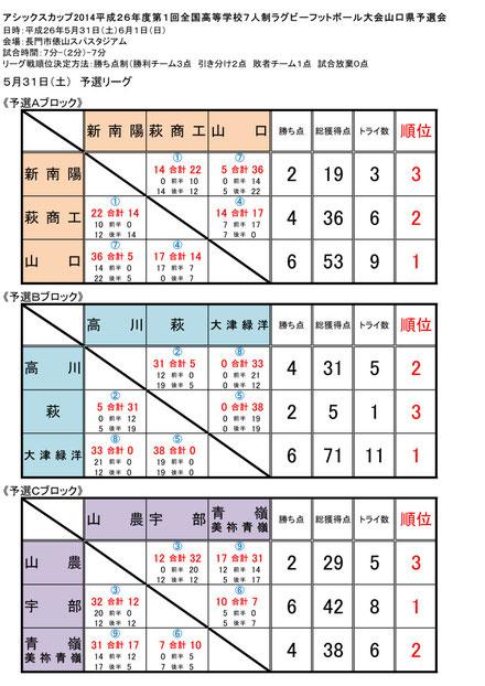 1日目:予選リーグ
