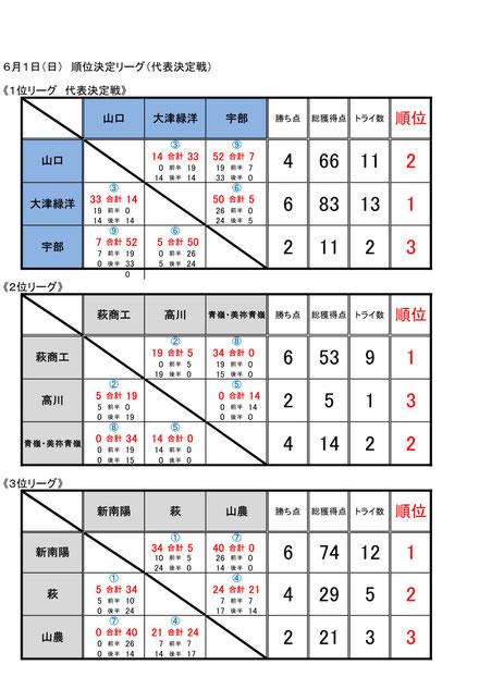 2日目:順位決定リーグ(代表決定戦)