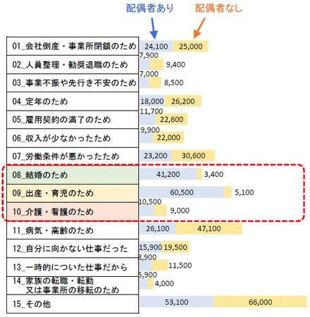 大阪市で暮らす女性が前職を辞めた理由(配偶者あり・配偶者なし別)