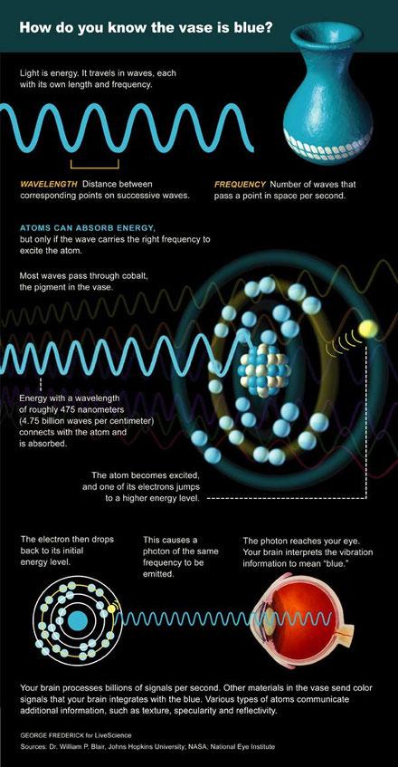 http://www.livescience.com/7186-enduring-mystery-light.html