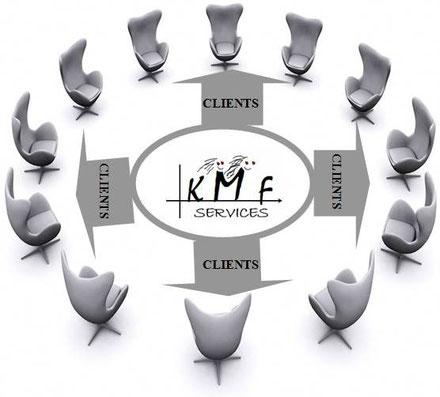 Qui sont les clients de votre secrétaire indépendante, télésecrétaire,  Kmf Services ?