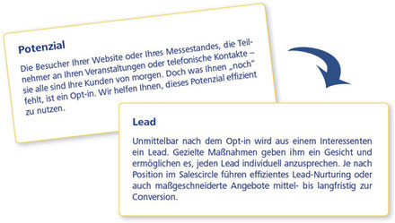 Vom Potenzial zum Lead im E-Mail Marketing