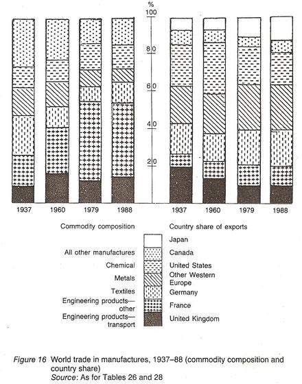 Gráfico con las distribución de las exportaciones de manufacturas entre 1937 y 1988