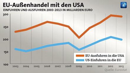 EU-Außenhandel mit den USA