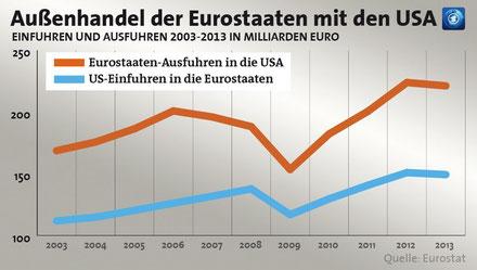 Außenhandel der Staaten mit EUR und den USA