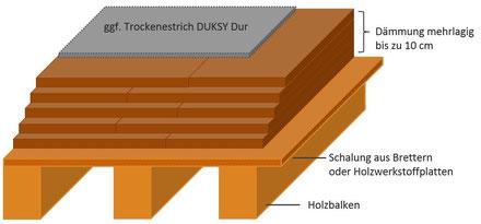 Holzbalkendecke, Dämmung und Trockenestrich