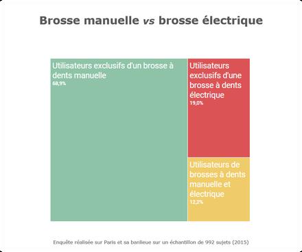 Enquête ParoSphère Hygiène orale 2015 - Brosse manuelle contre brosse électrique.