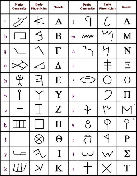 Tabella comparativa degli alfabeti protocananeo, fenicio e greco (foto 2.bp.blogspot.com)