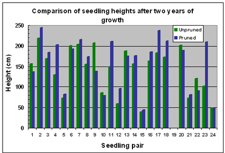 Fig.6 Variation in seedling heights after 2 years of growth