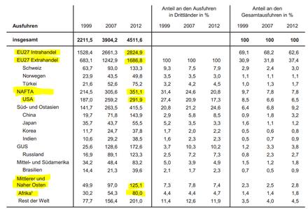 IMK-Report 83 - Ausfuhren in Mrd. EUR
