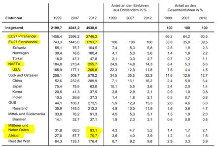 IMK-Report 83 - Einfuhren in Mrd. EUR