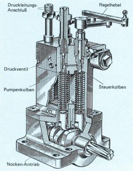 Dieselmotor, Ursprung aller Einspritzsysteme mit Pumpenkolben
