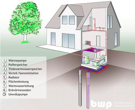 Schema einer Erdwärmepumpenanlage
