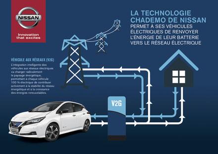 Nissan et EDF ont signé un accord de coopération pour le déploiement de la mobilité électrique