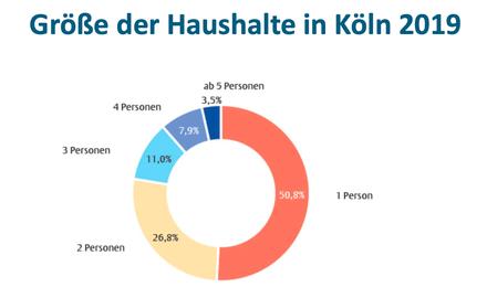 Bildnachweis: Stadt Köln - Amt für Stadtentwicklung und Statistik, Kölner Statistische Nachrichten 11/2020